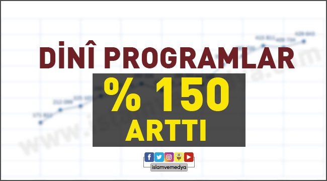 Dini Programlar % 150 arttı
